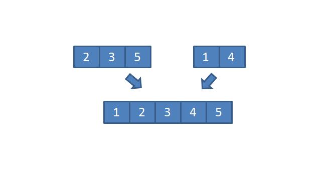 按照顺序合并有序数组